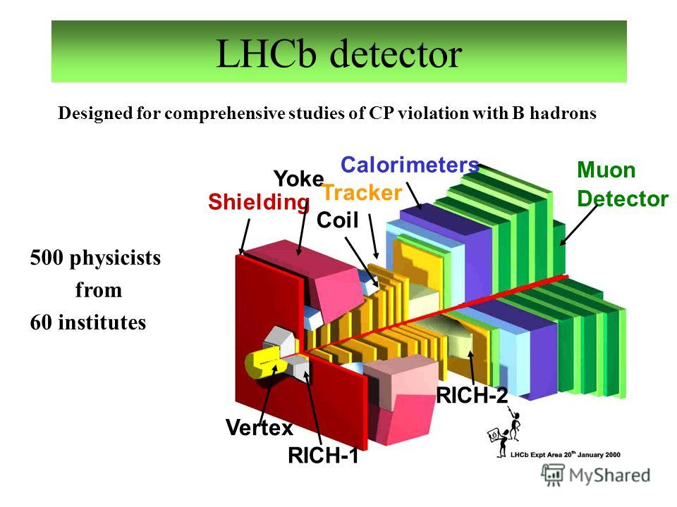 Yoke Vertex Shielding Tracker Calorimeters RICH-2 Coil Muon Detector RICH-1 LHCb detector Designed for comprehensive studies of CP violation with B hadrons 500 physicists from 60 institutes