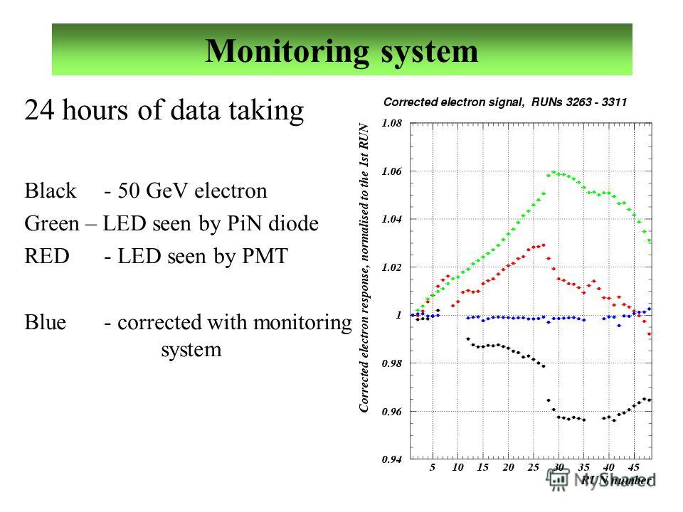Monitoring system 24 hours of data taking Black - 50 GeV electron Green – LED seen by PiN diode RED - LED seen by PMT Blue - corrected with monitoring system