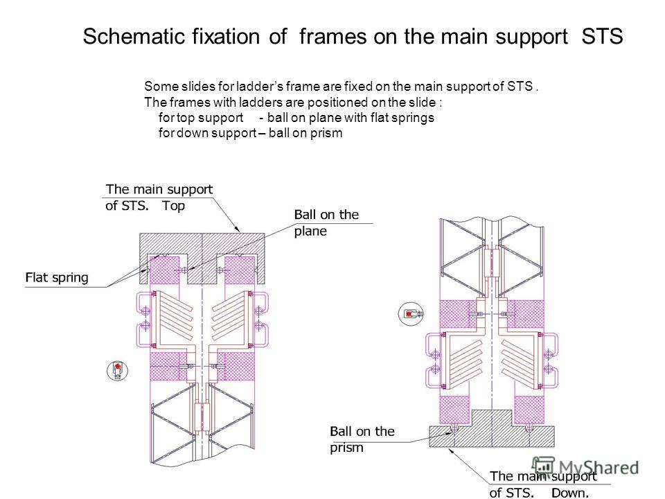 Schematic fixation of frames on the main support STS Some slides for ladders frame are fixed on the main support of STS. The frames with ladders are positioned on the slide : for top support - ball on plane with flat springs for down support – ball o