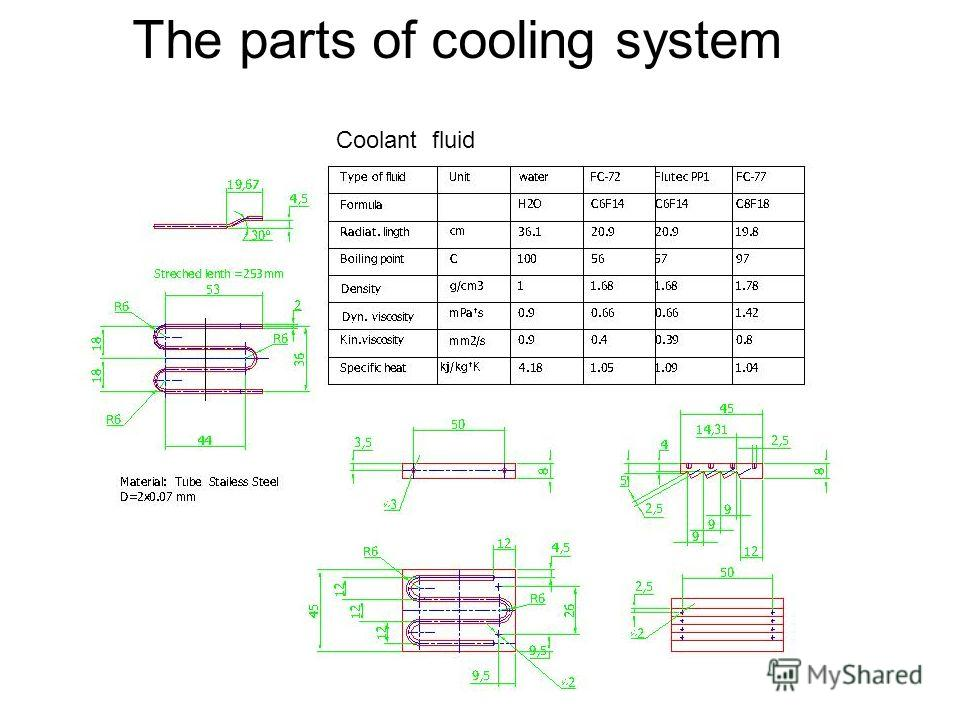 The parts of cooling system Coolant fluid