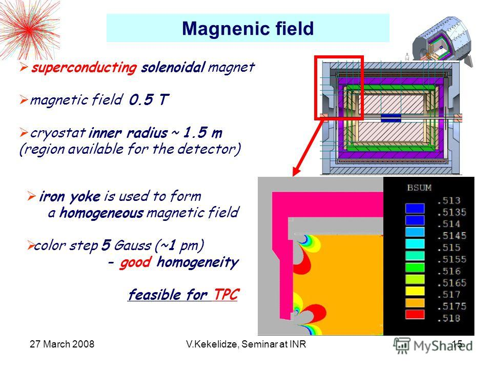 27 March 2008V.Kekelidze, Seminar at INR15 Magnenic field superconducting solenoidal magnet magnetic field 0.5 T cryostat inner radius ~ 1.5 m (region available for the detector) iron yoke is used to form a homogeneous magnetic field color step 5 Gau