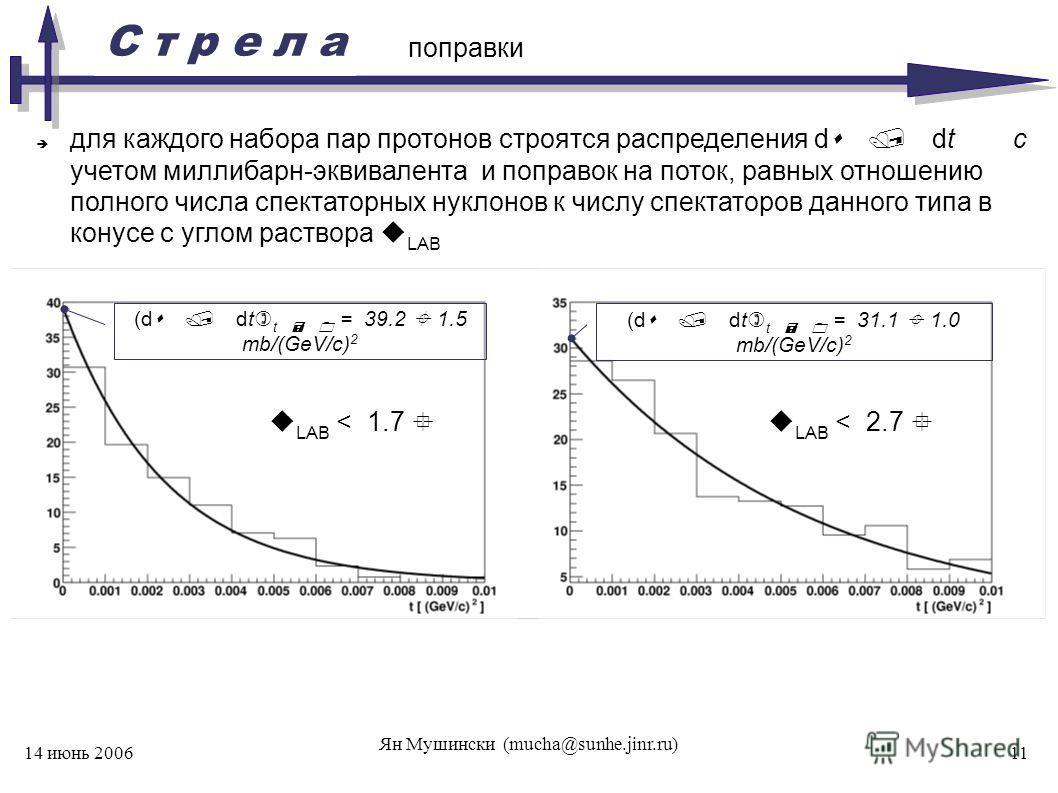 С т р е л а 14 июнь 2006 Ян Мушински (mucha@sunhe.jinr.ru) 11 поправки для каждого набора пар протонов строятся распределения d / dt с учетом миллибарн-эквивалента и поправок на поток, равных отношению полного числа спектаторных нуклонов к числу спек