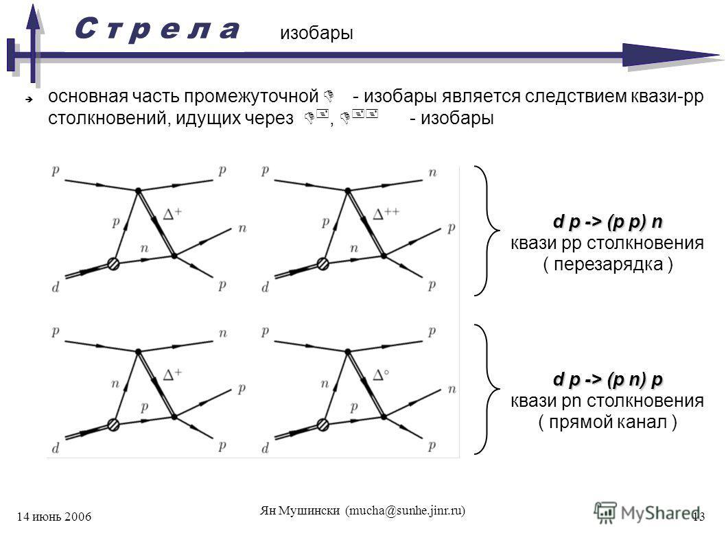 С т р е л а 14 июнь 2006 Ян Мушински (mucha@sunhe.jinr.ru) 13 изобары основная часть промежуточной - изобары является следствием квази-рр столкновений, идущих через +, ++ - изобары d p -> (p p) n квази pp столкновения ( перезарядка ) d p -> (p n) p к
