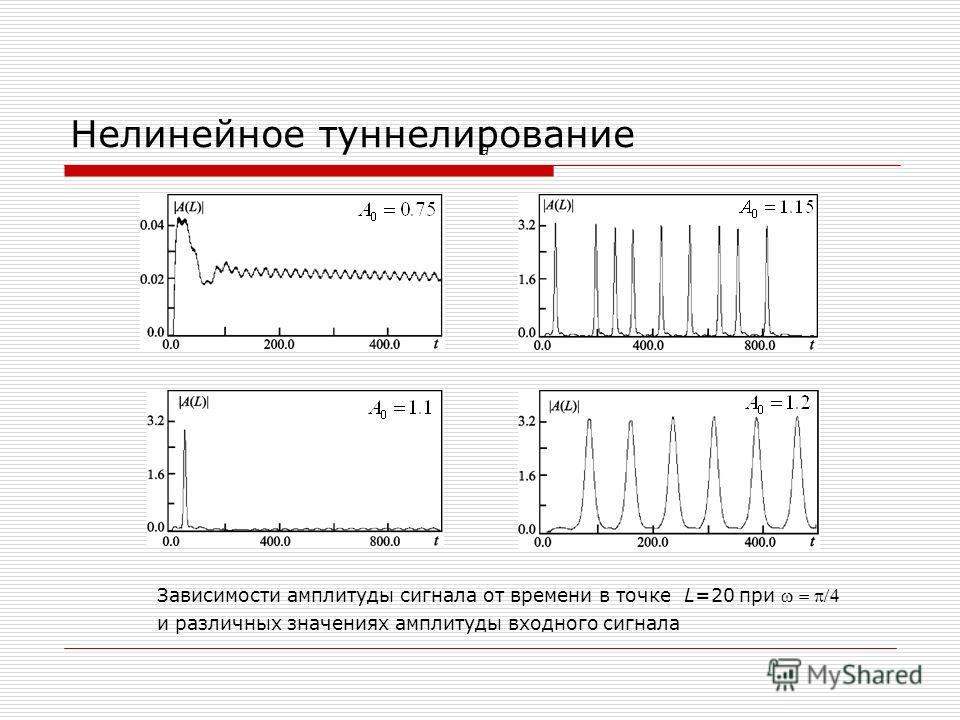 Нелинейное туннелирование а Зависимости амплитуды сигнала от времени в точке L=20 при и различных значениях амплитуды входного сигнала