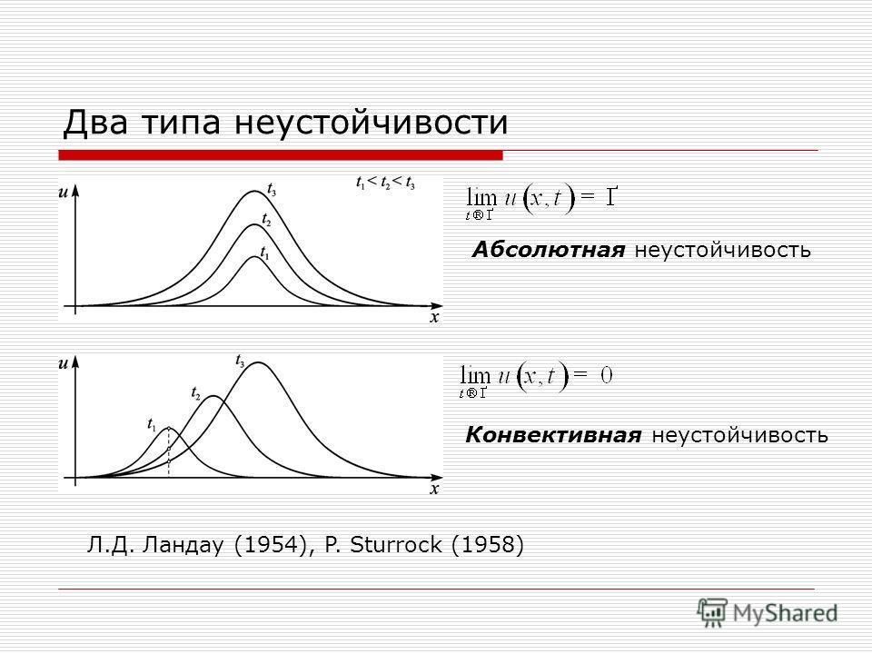 Два типа неустойчивости Абсолютная неустойчивость Конвективная неустойчивость Л.Д. Ландау (1954), P. Sturrock (1958)