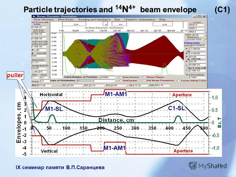 IX семинар памяти В.П.Саранцева 11 Particle trajectories and 14 N 4+ beam envelope (C1) puller М1-АМ1 C1-SL M1-SL Particle trajectories and 14 N 4+ beam envelope (C1)