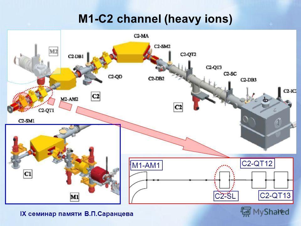 IX семинар памяти В.П.Саранцева 16 M1-C2 channel (heavy ions) C2-QT12 C2-QT13 C2-SL M1-AM1