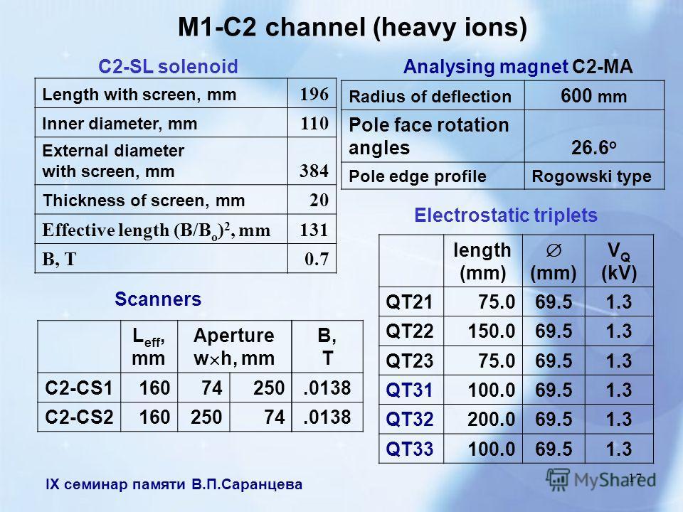 IX семинар памяти В.П.Саранцева 17 M1-C2 channel (heavy ions) Analysing magnet C2-MA Radius of deflection 600 mm Pole face rotation angles26.6 о Pole edge profile Rogowski type Scanners L eff, mm Aperture w h, mm C2-CS116074250 C2-CS216025074 C2-SL s