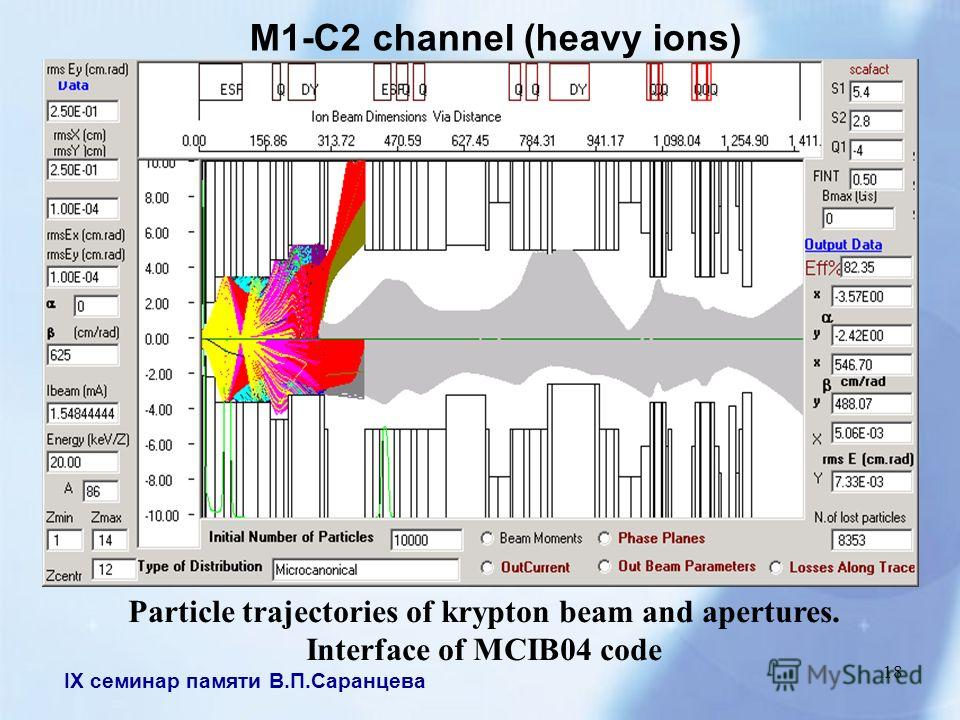 IX семинар памяти В.П.Саранцева 18 M1-C2 channel (heavy ions) Particle trajectories of krypton beam and apertures. Interface of MCIB04 code