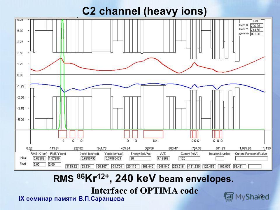 IX семинар памяти В.П.Саранцева 19 C2 channel (heavy ions) RMS 86 Kr 12+, 240 keV beam envelopes. Interface of OPTIMA code