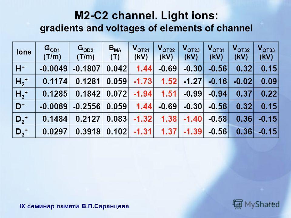 IX семинар памяти В.П.Саранцева 23 M2-C2 channel. Light ions: gradients and voltages of elements of channel Ions G QD1 (T/m) G QD2 (T/m) B MА (T) V QT21 (kV) V QT22 (kV) V QT23 (kV) V QT31 (kV) V QT32 (kV) V QT33 (kV) H -0.0049-0.18070.0421.44-0.69-0