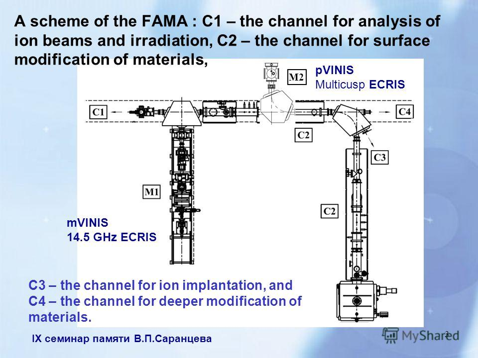 IX семинар памяти В.П.Саранцева 3 M2M2 A scheme of the FAMA : C1 – the channel for analysis of ion beams and irradiation, C2 – the channel for surface modification of materials, mVINIS 14.5 GHz ECRIS pVINIS Multicusp ECRIS C3 – the channel for ion im