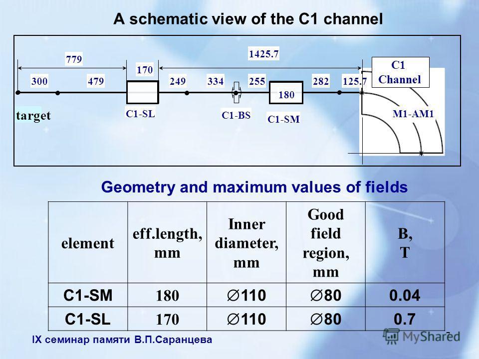 IX семинар памяти В.П.Саранцева 7 A schematic view of the C1 channel 125.7282 C1-SM C1-SL 255 180 M1-AM1 249334300479 170 779 C1 Channel 1425.7 target element eff.length, mm Inner diameter, mm Good field region, mm B, T C1-SM 180 110 80 0.04 C1-SL 17