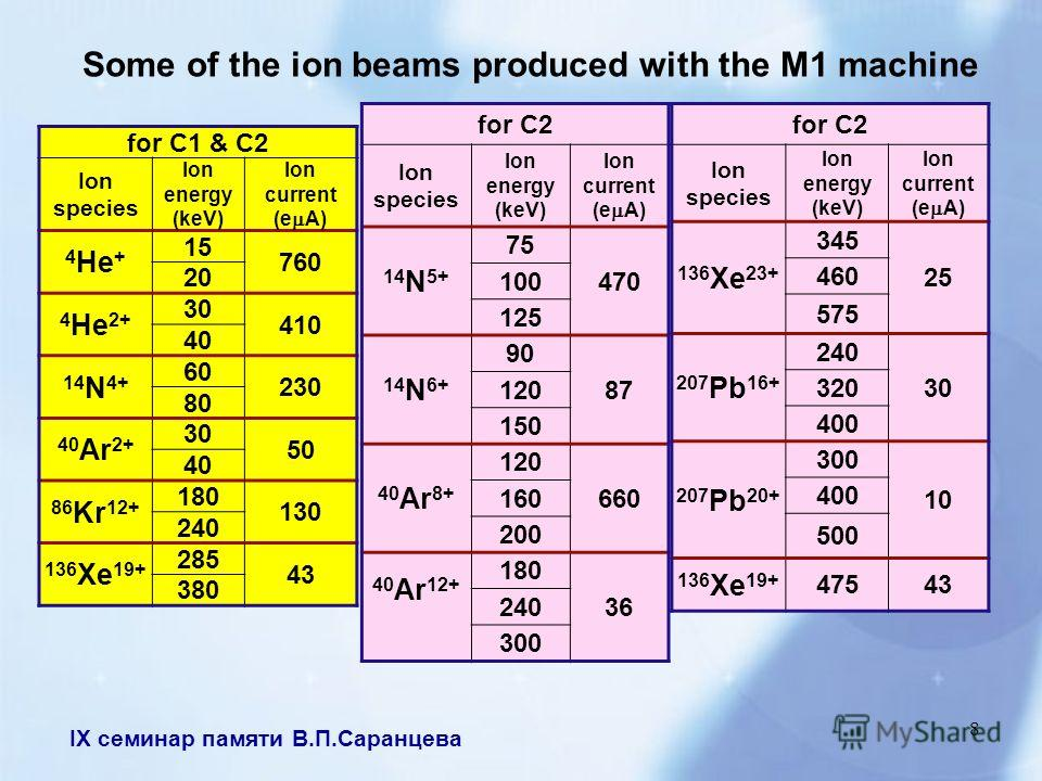 IX семинар памяти В.П.Саранцева 8 Some of the ion beams produced with the M1 machine for C1 & C2 Ion species Ion energy (keV) Ion current (e A) 4 He + 15 760 20 4 He 2+ 30 410 40 14 N 4+ 60 230 80 40 Ar 2+ 30 50 40 86 Kr 12+ 180 130 240 136 Xe 19+ 28
