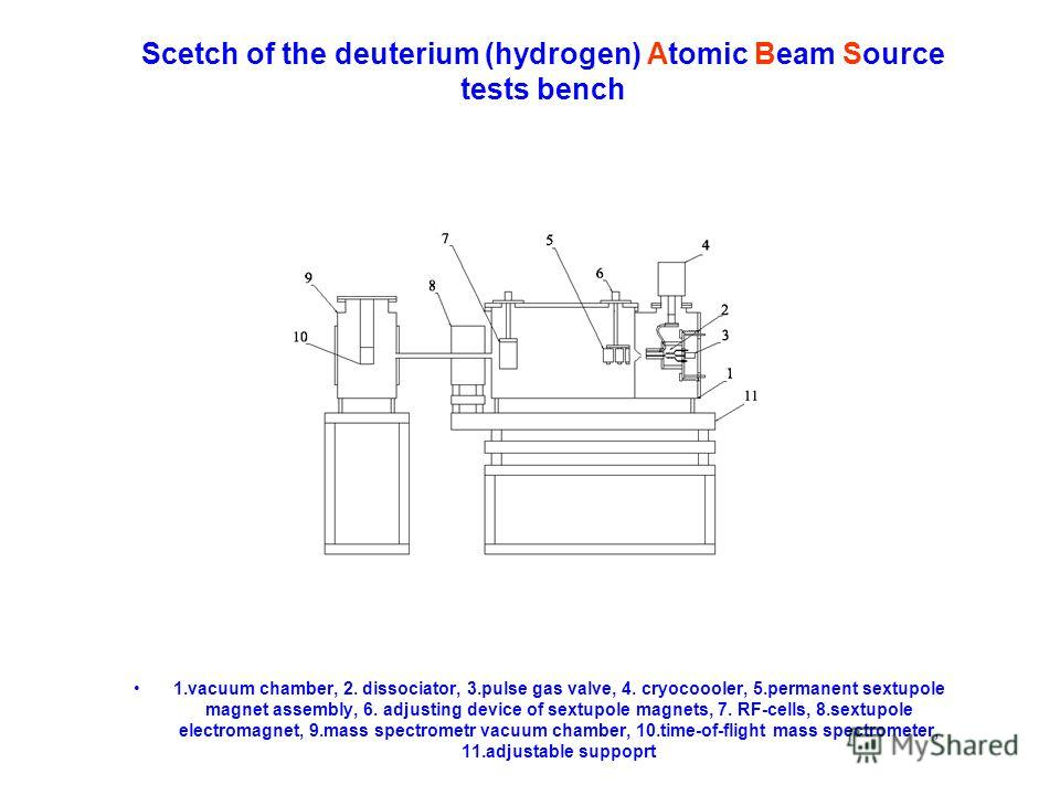 Scetch of the deuterium (hydrogen) Atomic Beam Source tests bench 1.vacuum chamber, 2. dissociator, 3.pulse gas valve, 4. cryocoooler, 5.permanent sextupole magnet assembly, 6. adjusting device of sextupole magnets, 7. RF-cells, 8.sextupole electroma