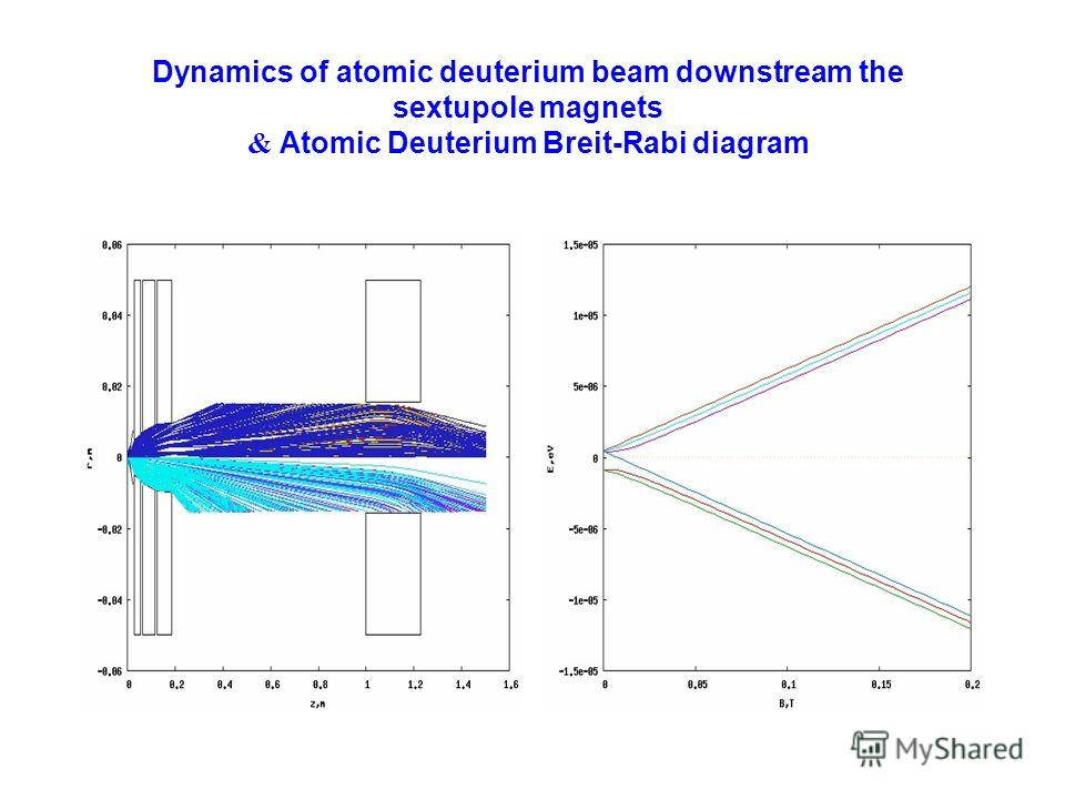 Dynamics of atomic deuterium beam downstream the sextupole magnets & Atomic Deuterium Breit-Rabi diagram