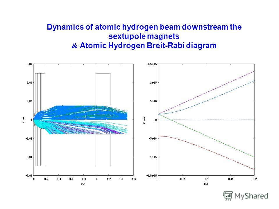 Dynamics of atomic hydrogen beam downstream the sextupole magnets & Atomic Hydrogen Breit-Rabi diagram