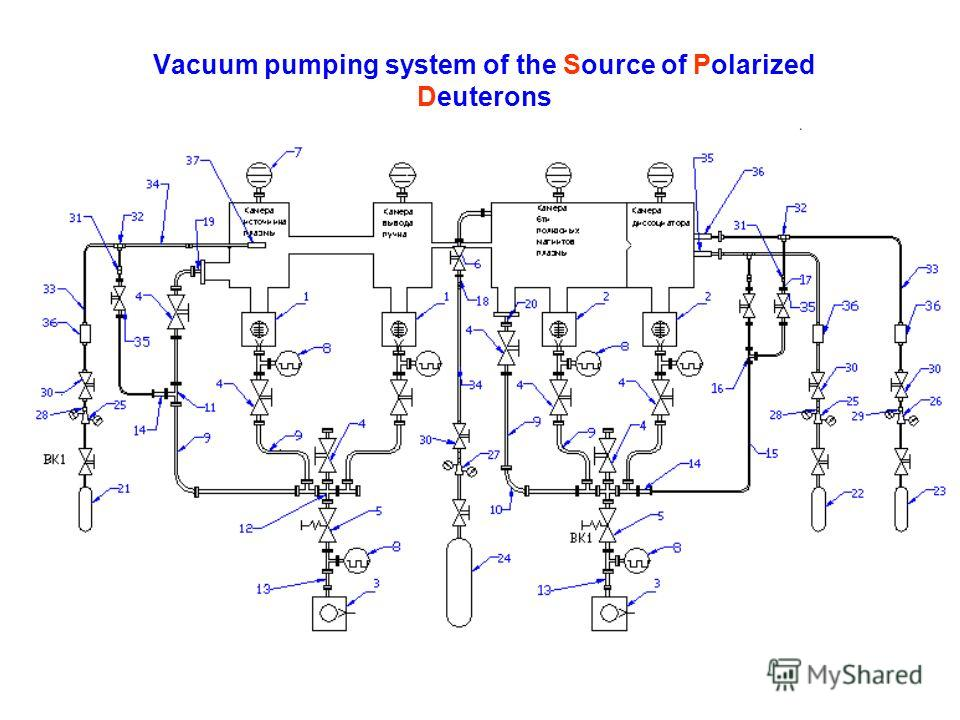 Vacuum pumping system of the Source of Polarized Deuterons
