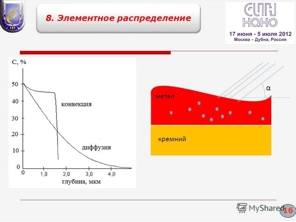 метал кремний α 16 8. Элементное распределение