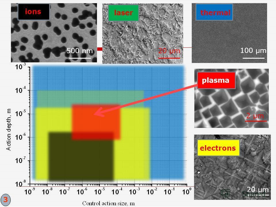 2 μm2 μm 500 nm20 μm 100 μm ions laserthermal plasma electrons 3