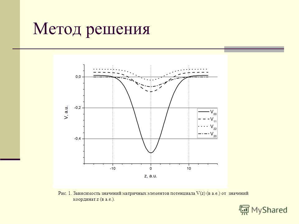 Метод решения Рис. 1. Зависимость значений матричных элементов потенциала V(z) (в a.е.) от значений координат z (в а.е.).