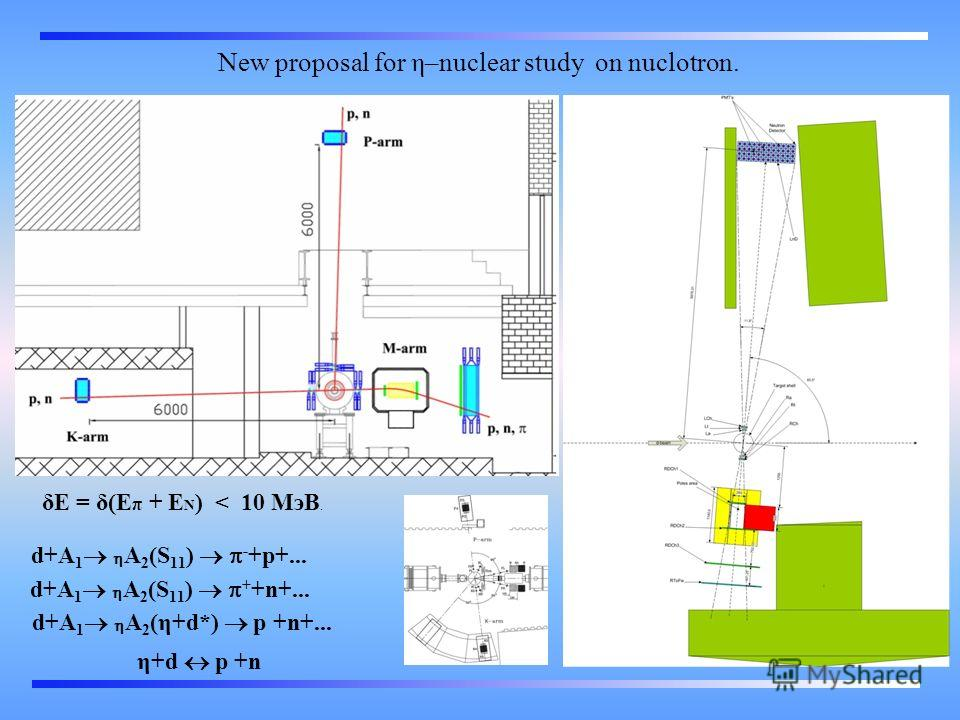 New proposal for η–nuclear study on nuclotron. d+A 1 A 2 (S 11 ) - +p+... d+A 1 A 2 (S 11 ) + +n+... d+A 1 A 2 (η+d*) p +n+... η+d p +n δE = δ(E π + E N ) < 10 МэВ.