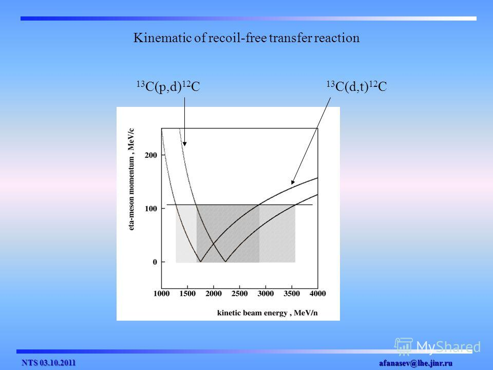 afanasev@lhe.jinr.ru 13 C(p,d) 12 C 13 C(d,t) 12 C Kinematic of recoil-free transfer reaction NTS 03.10.2011