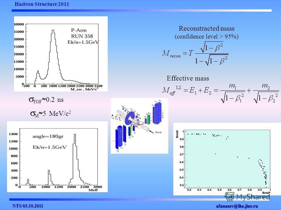 Reconstracted mass (confidence level > 95%) Effective mass Hadron Structure 2011 afanasev@lhe.jinr.ru M 5 MeV/c 2 TOF 0.2 ns NTS 03.10.2011
