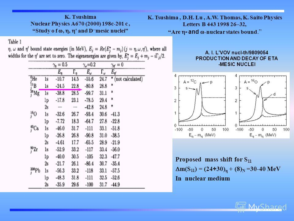 K. Tsushima Nuclear Physics A670 (2000) 198c-201 c, Study o f,, ' and D -- mesic nuclei K. Tsushima, D.H. Lu, A.W. Thomas, K. Saito Physics Letters B 443 1998 26–32, Are - and -nuclear states bound. A. I. L'VOV nucl-th/9809054 PRODUCTION AND DECAY OF