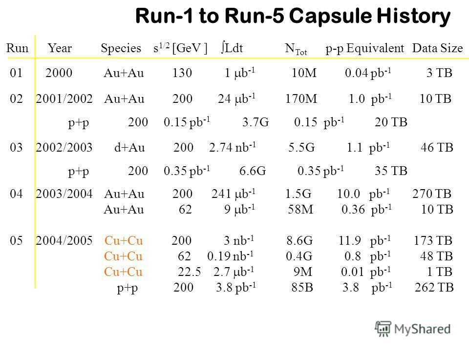 Run Year Species s 1/2 [GeV ] Ldt N Tot p-p Equivalent Data Size 01 2000 Au+Au 130 1 b -1 10M 0.04 pb -1 3 TB 02 2001/2002 Au+Au 200 24 b -1 170M 1.0 pb -1 10 TB p+p 200 0.15 pb -1 3.7G 0.15 pb -1 20 TB 03 2002/2003 d+Au 200 2.74 nb -1 5.5G 1.1 pb -1