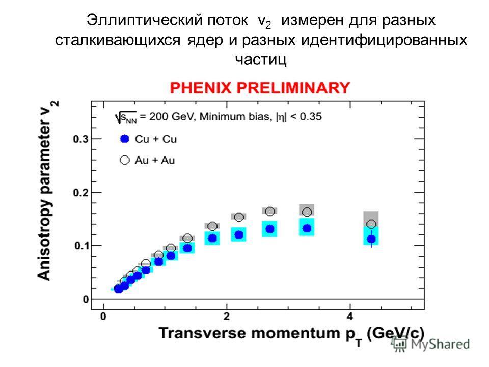 Эллиптический поток v 2 измерен для разных сталкивающихся ядер и разных идентифицированных частиц