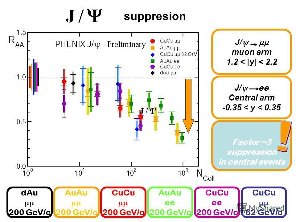 CuCu 200 GeV/c AuAu 200 GeV/c dAu 200 GeV/c AuAu ee 200 GeV/c CuCu 62 GeV/c J/ muon arm 1.2 < |y| < 2.2 J/ ee Central arm -0.35 < y < 0.35 Factor ~3 suppression in central events CuCu ee 200 GeV/c suppresion