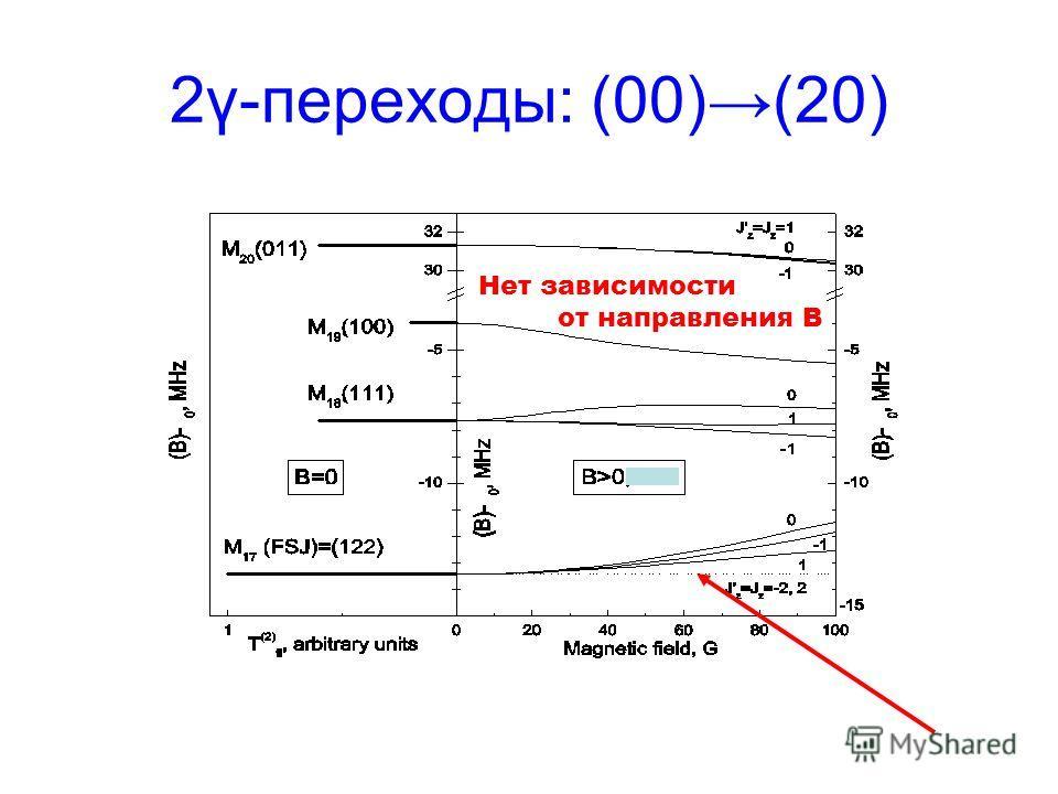 2γ-переходы: (00)(20) Нет зависимости от направления В