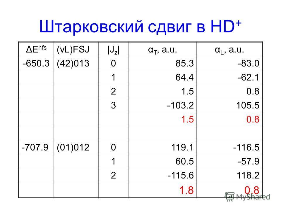 Штарковский сдвиг в HD + ΔE hfs (vL)FSJ|J z |α T, a.u.α L, a.u. -650.3(42)013085.3-83.0 164.4-62.1 21.50.8 3-103.2105.5 1.50.8 -707.9(01)0120119.1-116.5 160.5-57.9 2-115.6118.2 1.80.8