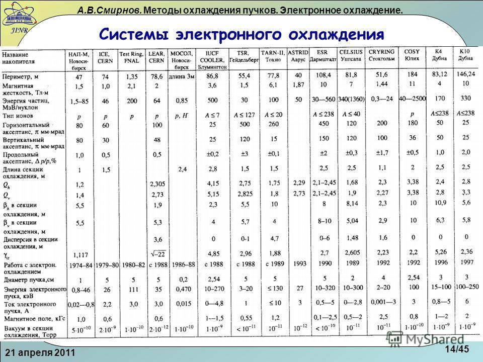 А.В.Смирнов. Методы охлаждения пучков. Электронное охлаждение. Системы электронного охлаждения 21 апреля 2011 14/45