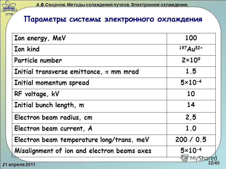 А.В.Смирнов. Методы охлаждения пучков. Электронное охлаждение. Параметры системы электронного охлаждения Ion energy, MeV100 Ion kind 197 Au 32+ Particle number2×10 9 Initial transverse emittance, mm mrad1.5 Initial momentum spread5×10 -4 RF voltage,