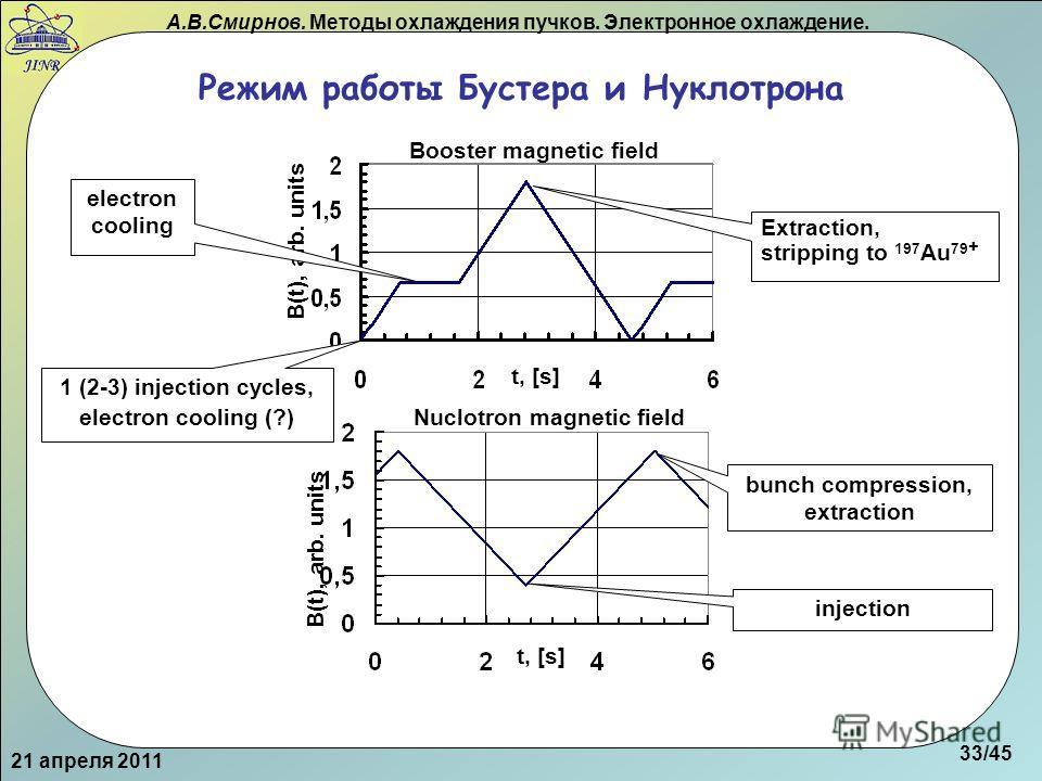 А.В.Смирнов. Методы охлаждения пучков. Электронное охлаждение. Режим работы Бустера и Нуклотрона 21 апреля 2011 B(t), arb. units Booster magnetic field B(t), arb. units Nuclotron magnetic field t, [s] electron cooling 1 (2-3) injection cycles, electr