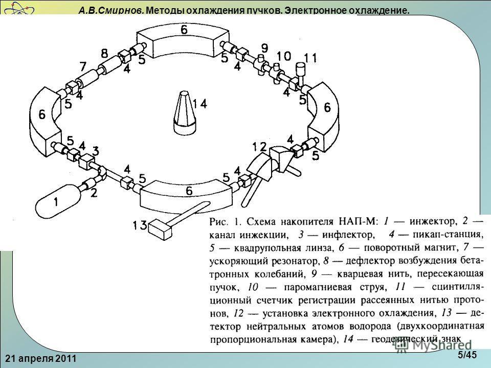 А.В.Смирнов. Методы охлаждения пучков. Электронное охлаждение. Схема НАП-М 21 апреля 2011 5/45