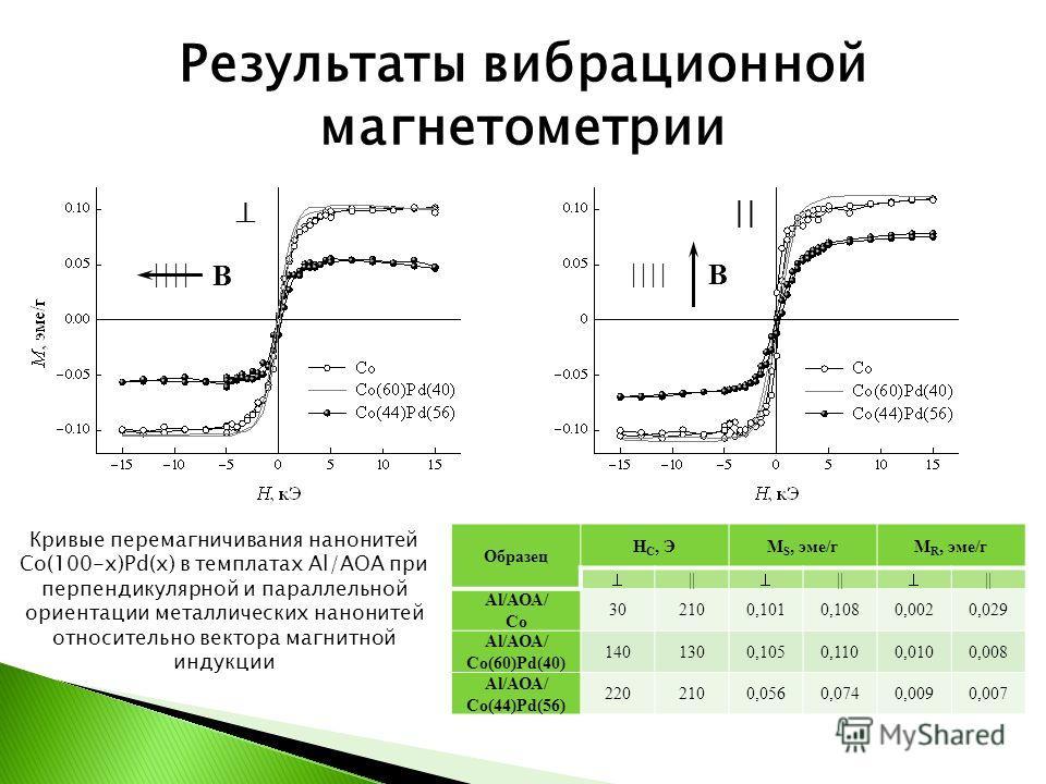 Результаты вибрационной магнетометрии Образец H C, ЭM S, эме/гM R, эме/г || || || Al/АОА/ Co 302100,1010,1080,0020,029 Al/АОА/ Co(60)Pd(40) 1401300,1050,1100,0100,008 Al/АОА/ Co(44)Pd(56) 2202100,0560,0740,0090,007 Кривые перемагничивания нанонитей C