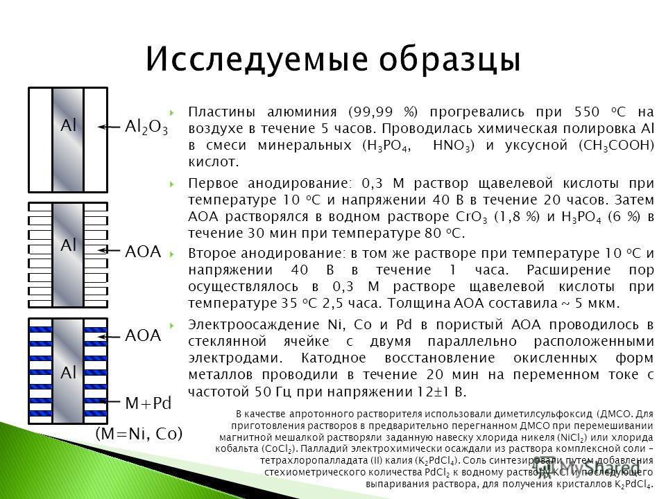 Al Al 2 O 3 АОА M+Pd (M=Ni, Co) Пластины алюминия (99,99 %) прогревались при 550 о С на воздухе в течение 5 часов. Проводилась химическая полировка Al в смеси минеральных (H 3 PO 4, HNO 3 ) и уксусной (CH 3 COOH) кислот. Первое анодирование: 0,3 М ра