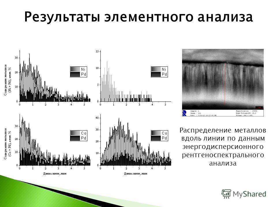 Результаты элементного анализа Распределение металлов вдоль линии по данным энергодисперсионного рентгеноспектрального анализа