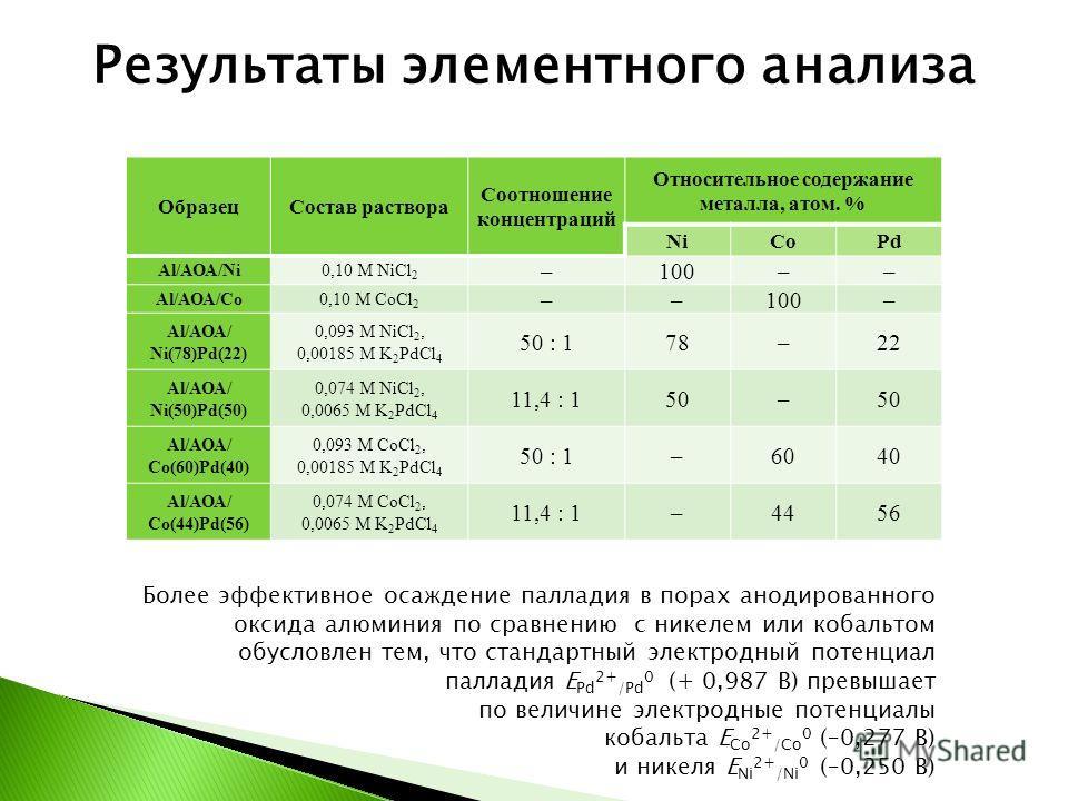 ОбразецСостав раствора Соотношение концентраций Относительное содержание металла, атом. % NiCoPd Al/АОА/Ni0,10 M NiCl 2 –100–– Al/АОА/Co0,10 M CoCl 2 ––100– Al/АОА/ Ni(78)Pd(22) 0,093 M NiCl 2, 0,00185 M K 2 PdCl 4 50 : 178–22 Al/АОА/ Ni(50)Pd(50) 0,