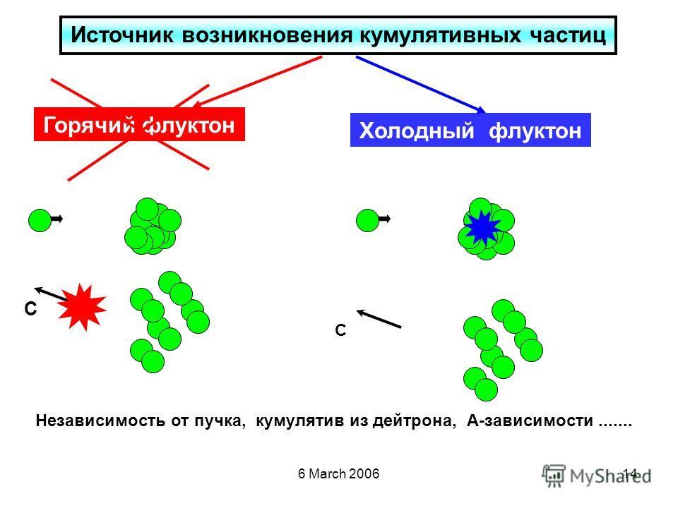 6 March 200614 Горячий флуктон Источник возникновения кумулятивных частиц Холодный флуктон C C Независимость от пучка, кумулятив из дейтрона, А-зависимости.......