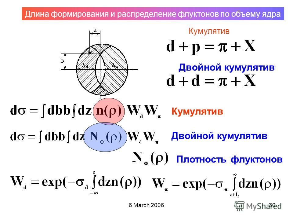 6 March 200630 Кумулятив Двойной кумулятив Плотность флуктонов Длина формирования и распределение флуктонов по объему ядра Кумулятив Двойной кумулятив