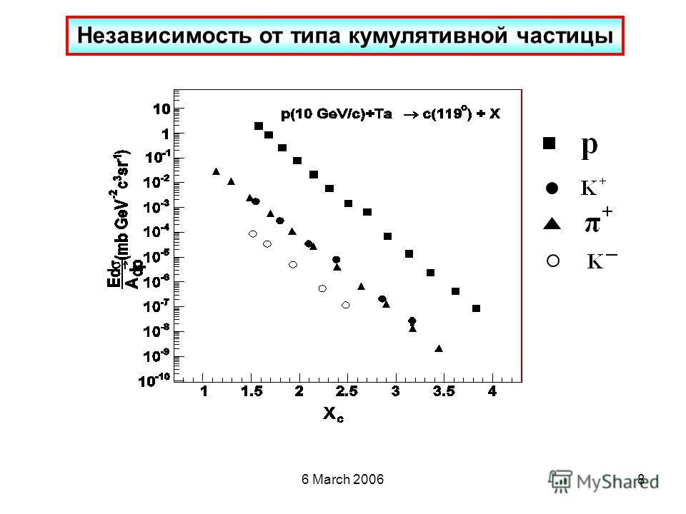 6 March 20068 Независимость от типа кумулятивной частицы