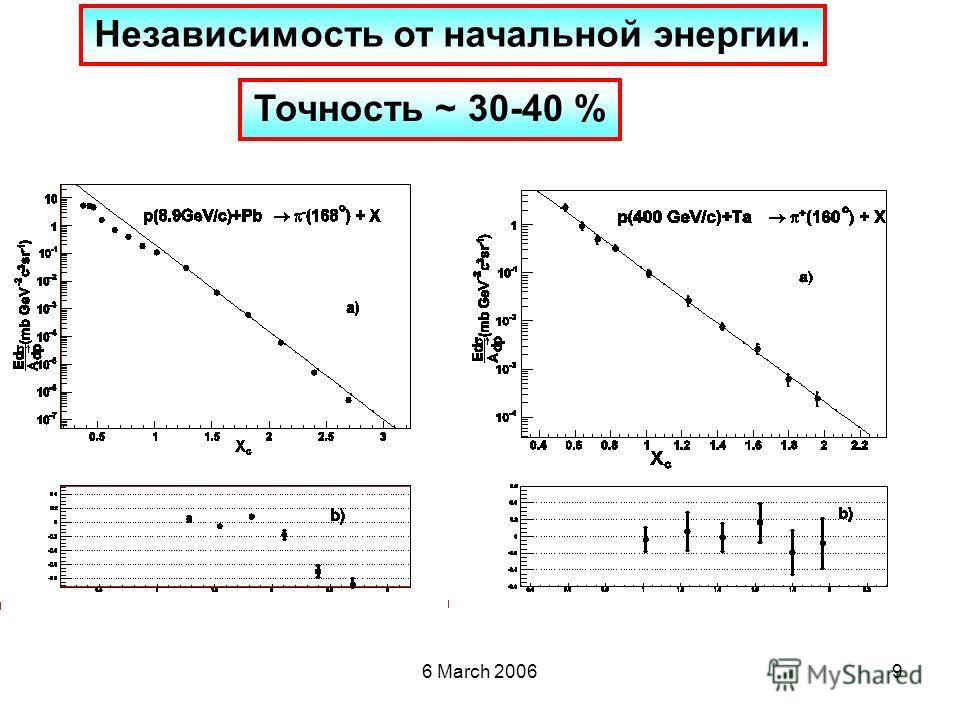 6 March 20069 Независимость от начальной энергии. Точность ~ 30-40 %