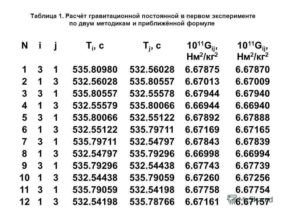 Таблица 1. Расчёт гравитационной постоянной в первом эксперименте по двум методикам и приближённой формуле NijTi, сTi, сT j, с10 11 G ij, Нм 2 /кг 2 10 11 G ij, Нм 2 /кг 2 131535.80980532.560286.678756.67870 213532.56028535.805576.670136.67009 331535