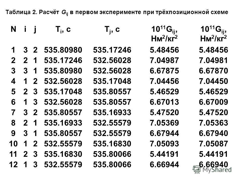 Таблица 2. Расчёт G ij в первом эксперименте при трёхпозиционной схеме NijT i, сTj, сTj, с10 11 G ij, Нм 2 /кг 2 10 11 G ij, Нм 2 /кг 2 132535.80980535.172465.48456 221535.17246532.560287.049877.04981 331535.80980532.560286.678756.67870 412532.560285