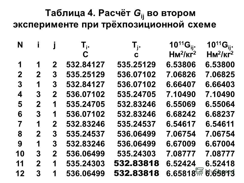 Таблица 4. Расчёт G ij во втором эксперименте при трёхпозиционной схеме NijTi.СTi.С Tj.сTj.с 10 11 G ij. Нм 2 /кг 2 10 11 G ij. Нм 2 /кг 2 112532.84127535.251296.538066.53800 223535.25129536.071027.068267.06825 313532.84127536.071026.664076.66403 432