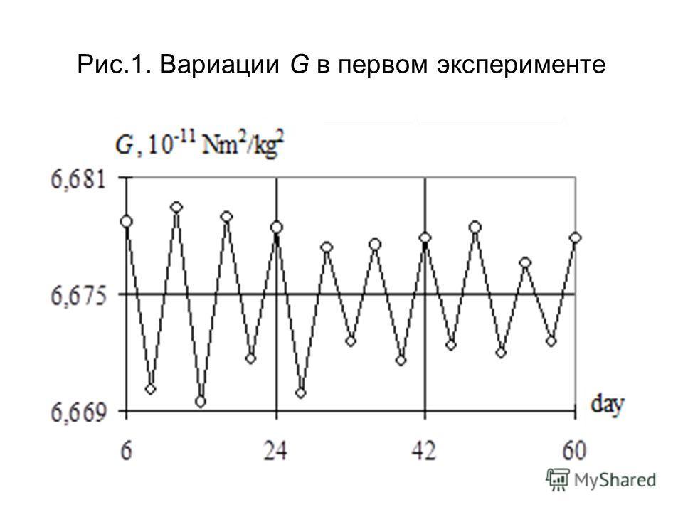 Рис.1. Вариации G в первом эксперименте